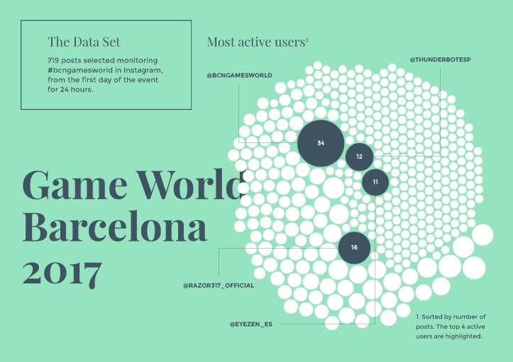 Infographics_BarcelonaGames_a4_v05_Página_1